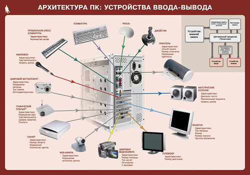 Архитектура ПК: устройства