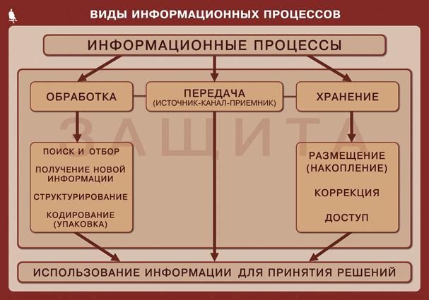 Информационные процессы к информационным процессам относятся