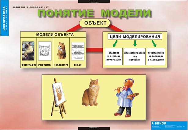 тематическое планирование конспекты уроков информатика 10 класс угринович
